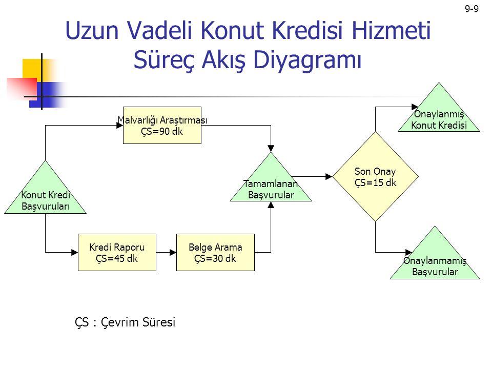 9-10 Çevrim süresi İşlem ÇS: Bir faaliyeti yerine getirmek için gerekli ortalama hizmet süresi Süreç ÇS: İşlek bir süreç boyunca sistemden çıkan, işlemi bitmiş iki müşteri arasındaki süre.