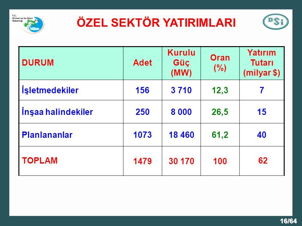 16/64 ÖZEL SEKTÖR YATIRIMLARI DURUMAdet Kurulu Güç (MW) Oran (%) Yatırım Tutarı (milyar $) İşletmedekiler1563 71012,37 İnşaa halindekiler2508 00026,515 Planlananlar107318 46061,240 TOPLAM147930 170100 62