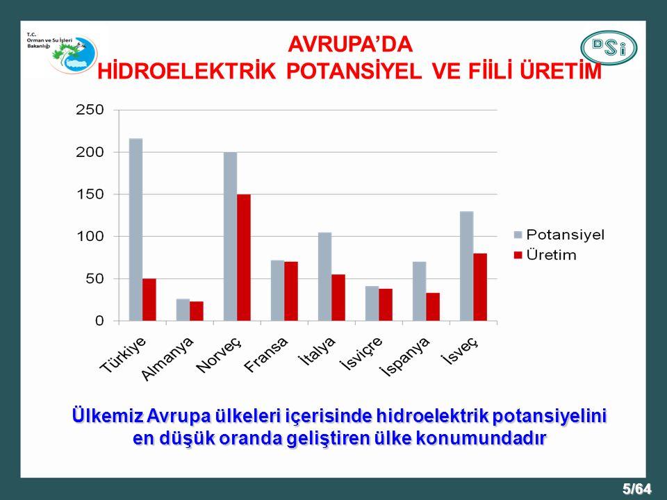 5/64 AVRUPA'DA HİDROELEKTRİK POTANSİYEL VE FİİLİ ÜRETİM Ülkemiz Avrupa ülkeleri içerisinde hidroelektrik potansiyelini en düşük oranda geliştiren ülke konumundadır