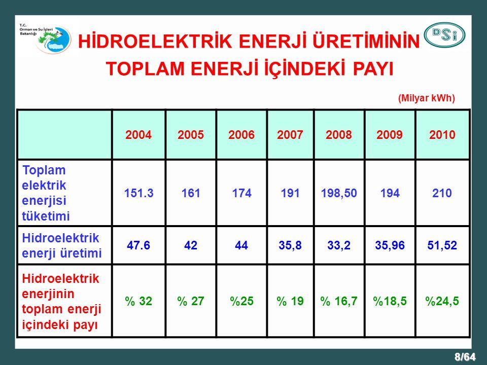 8/64 HİDROELEKTRİK ENERJİ ÜRETİMİNİN TOPLAM ENERJİ İÇİNDEKİ PAYI 2004200520062007200820092010 Toplam elektrik enerjisi tüketimi 151.3161174191198,50194210 Hidroelektrik enerji üretimi 47.6424435,833,235,9651,52 Hidroelektrik enerjinin toplam enerji içindeki payı % 32% 27%25% 19% 16,7%18,5%24,5 (Milyar kWh)