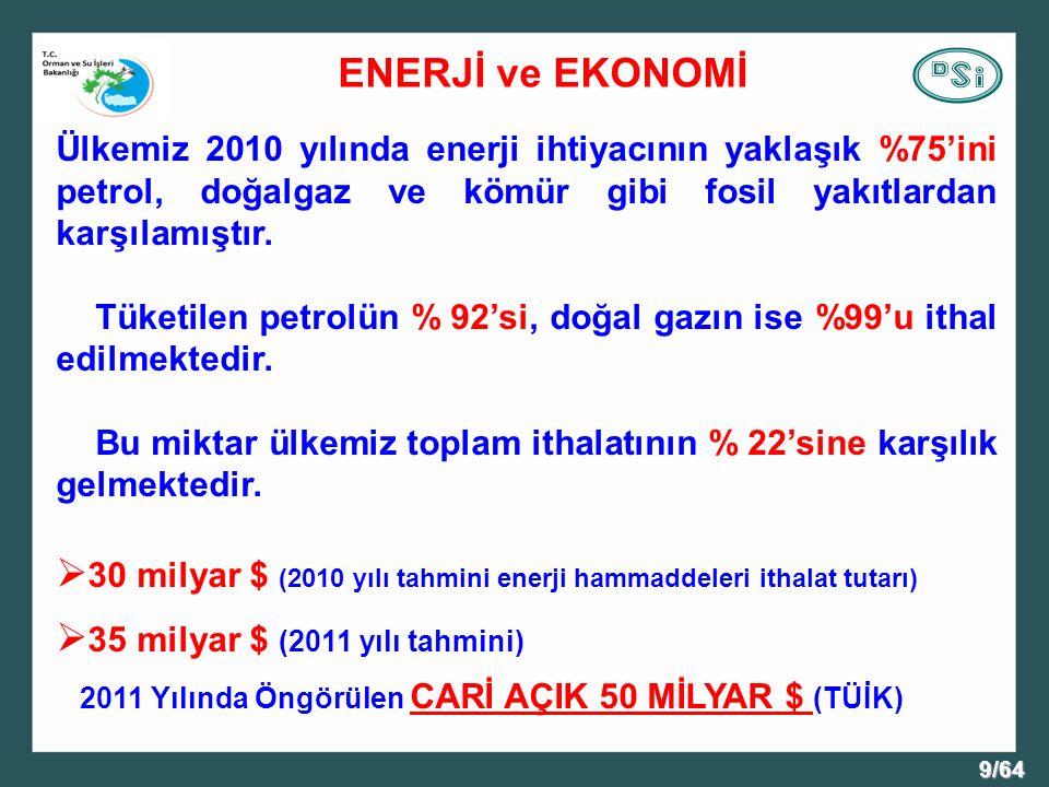 9/64 Ülkemiz 2010 yılında enerji ihtiyacının yaklaşık %75'ini petrol, doğalgaz ve kömür gibi fosil yakıtlardan karşılamıştır.