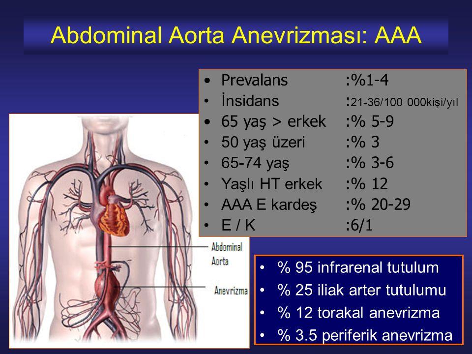 Hastalığın doğal seyri progresif genişleme ve rüptür 5-5.9 cm AAA % 9.4/yıl (%10) 7 cm AAA % 32,5/yıl (%20-40) 4-5.5 cm ise survide fark yok E'de 5.5 cm, K'da 4.5 cm tedavi gerektiriyor Garcia-Madrid C et al.