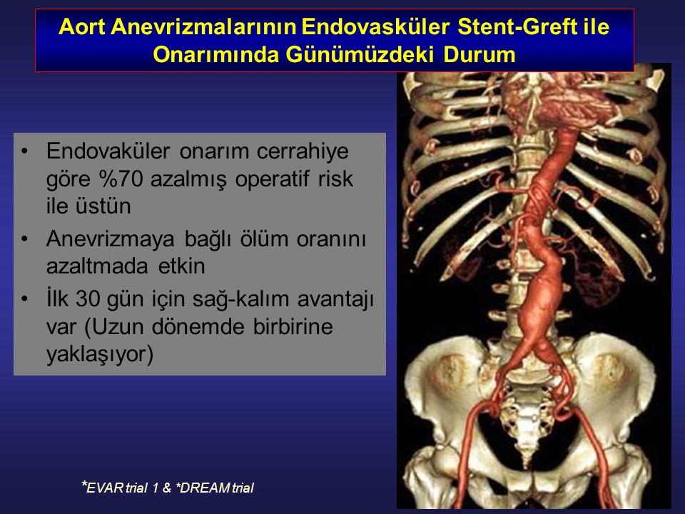 Endovaküler onarım cerrahiye göre %70 azalmış operatif risk ile üstün Anevrizmaya bağlı ölüm oranını azaltmada etkin İlk 30 gün için sağ-kalım avantajı var (Uzun dönemde birbirine yaklaşıyor) * EVAR trial 1 & *DREAM trial Aort Anevrizmalarının Endovasküler Stent-Greft ile Onarımında Günümüzdeki Durum