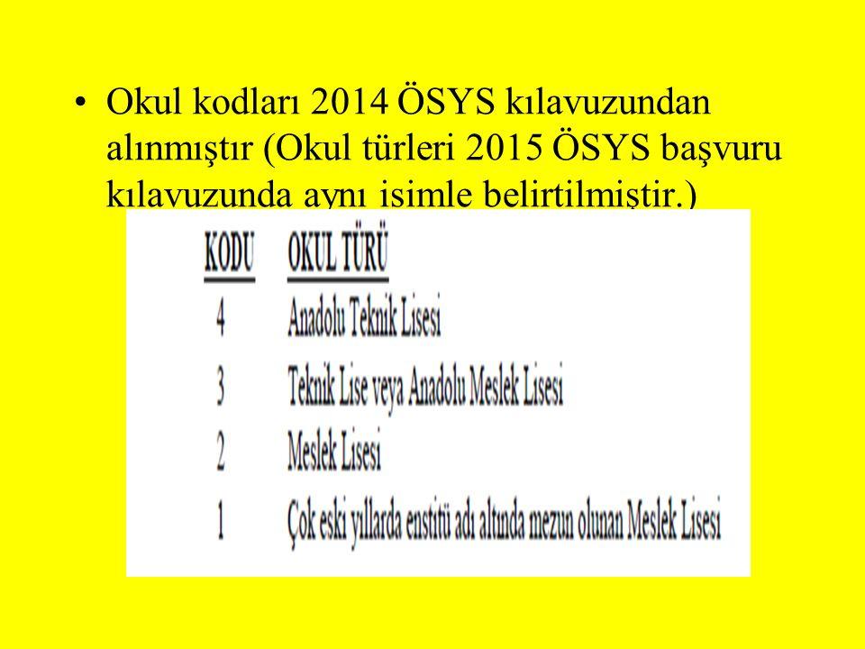 Okul kodları 2014 ÖSYS kılavuzundan alınmıştır (Okul türleri 2015 ÖSYS başvuru kılavuzunda aynı isimle belirtilmiştir.)