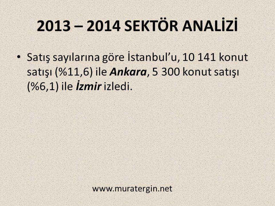 2013 – 2014 SEKTÖR ANALİZİ Satış sayılarına göre İstanbul'u, 10 141 konut satışı (%11,6) ile Ankara, 5 300 konut satışı (%6,1) ile İzmir izledi.