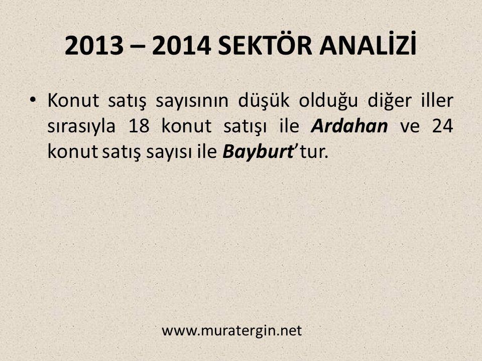 2013 – 2014 SEKTÖR ANALİZİ Konut satış sayısının düşük olduğu diğer iller sırasıyla 18 konut satışı ile Ardahan ve 24 konut satış sayısı ile Bayburt'tur.