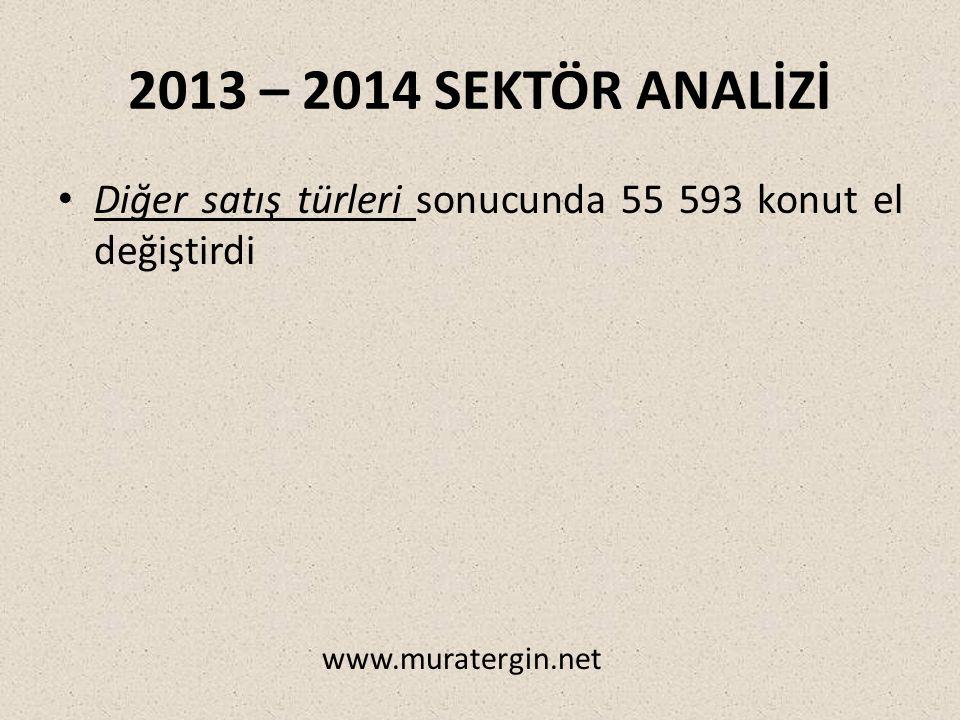2013 – 2014 SEKTÖR ANALİZİ Diğer satış türleri sonucunda 55 593 konut el değiştirdi www.muratergin.net