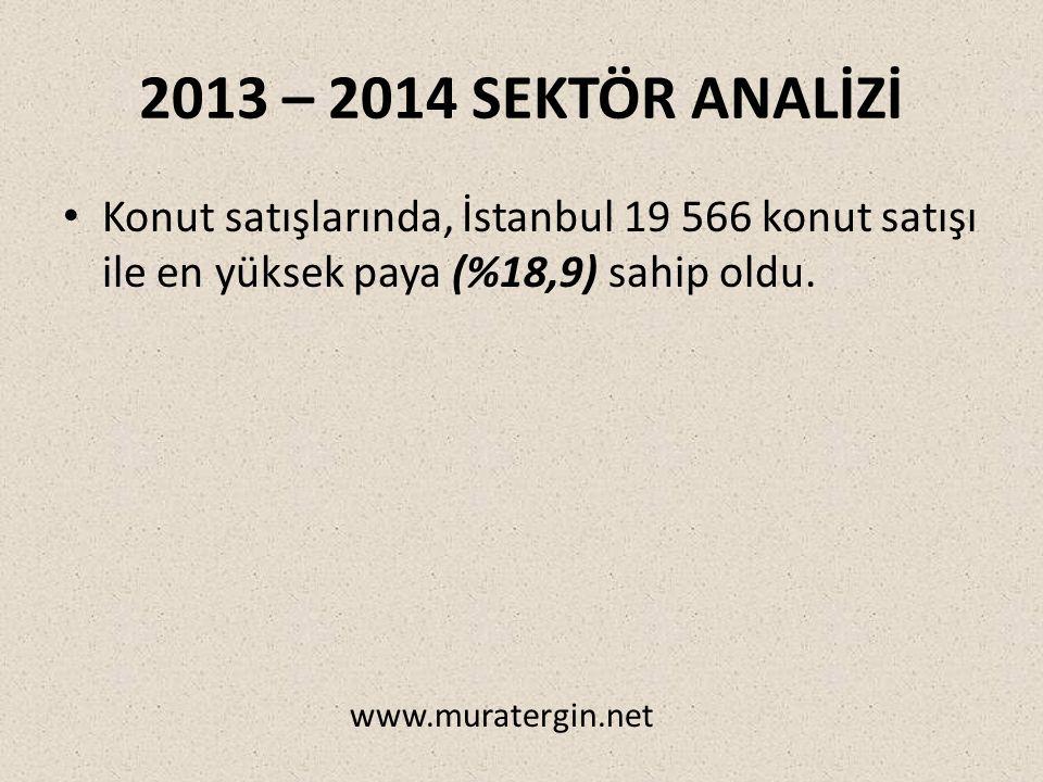 2013 – 2014 SEKTÖR ANALİZİ Konut satışlarında, İstanbul 19 566 konut satışı ile en yüksek paya (%18,9) sahip oldu.