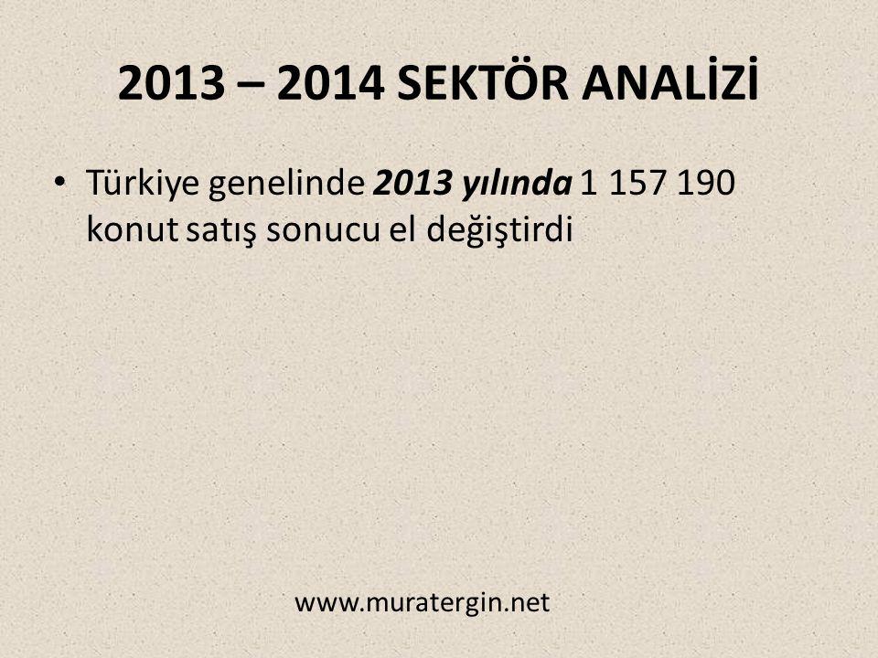 2013 – 2014 SEKTÖR ANALİZİ Türkiye genelinde 2013 yılında 1 157 190 konut satış sonucu el değiştirdi www.muratergin.net