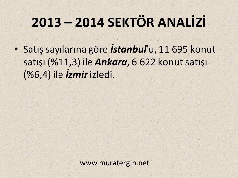 2013 – 2014 SEKTÖR ANALİZİ Satış sayılarına göre İstanbul'u, 11 695 konut satışı (%11,3) ile Ankara, 6 622 konut satışı (%6,4) ile İzmir izledi.