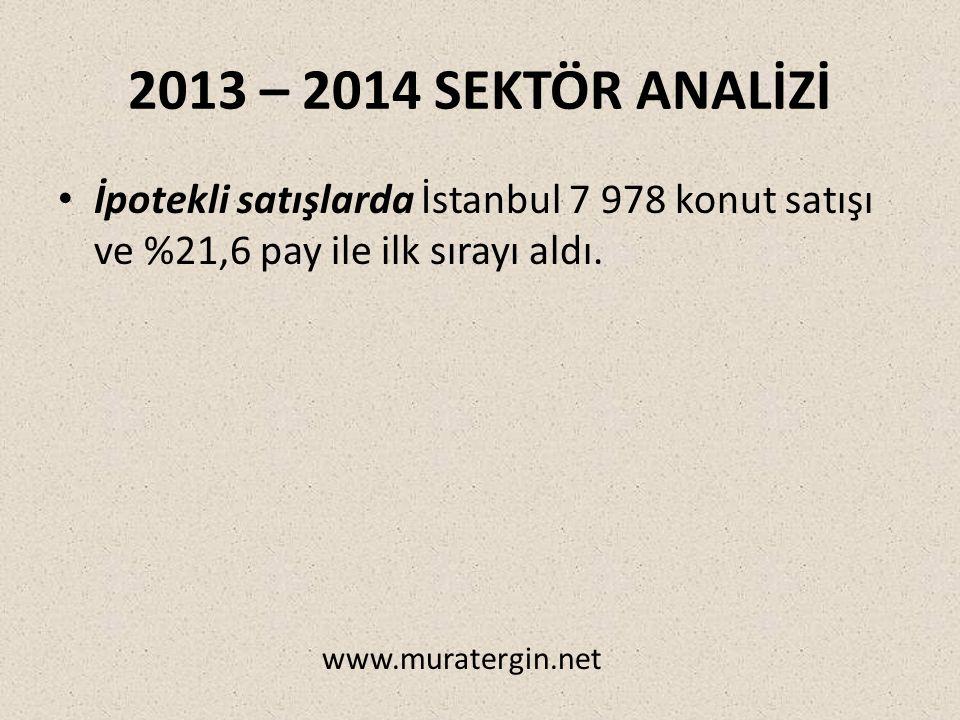 2013 – 2014 SEKTÖR ANALİZİ İpotekli satışlarda İstanbul 7 978 konut satışı ve %21,6 pay ile ilk sırayı aldı.