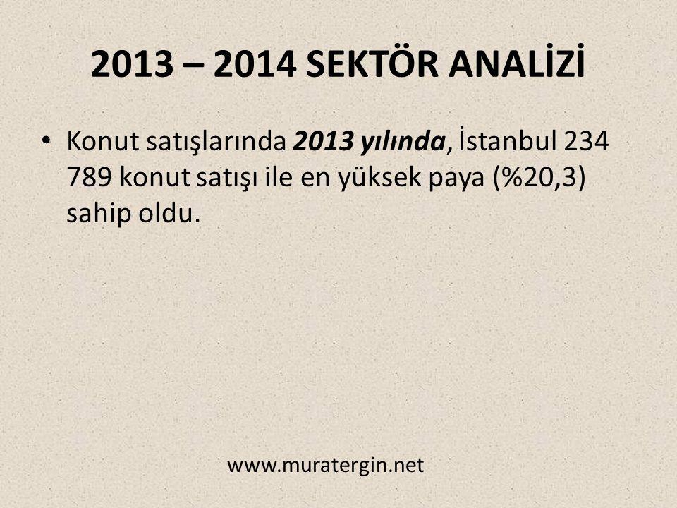 2013 – 2014 SEKTÖR ANALİZİ Konut satışlarında 2013 yılında, İstanbul 234 789 konut satışı ile en yüksek paya (%20,3) sahip oldu.
