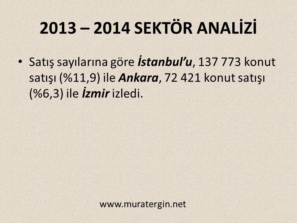 2013 – 2014 SEKTÖR ANALİZİ Satış sayılarına göre İstanbul'u, 137 773 konut satışı (%11,9) ile Ankara, 72 421 konut satışı (%6,3) ile İzmir izledi.
