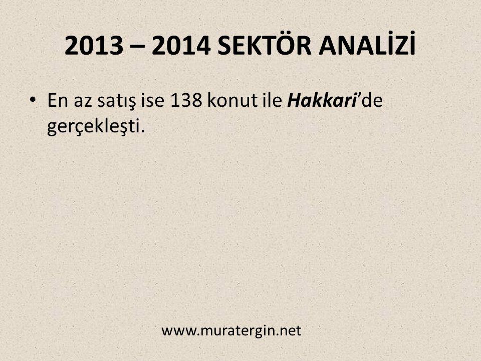 2013 – 2014 SEKTÖR ANALİZİ En az satış ise 138 konut ile Hakkari'de gerçekleşti. www.muratergin.net