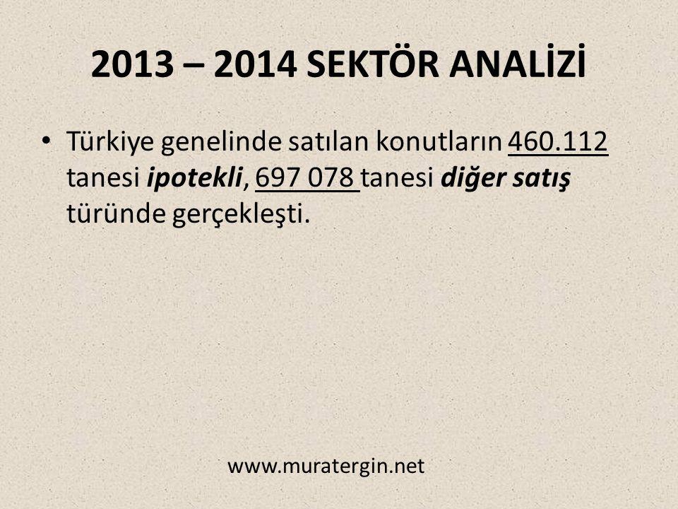2013 – 2014 SEKTÖR ANALİZİ Türkiye genelinde satılan konutların 460.112 tanesi ipotekli, 697 078 tanesi diğer satış türünde gerçekleşti.