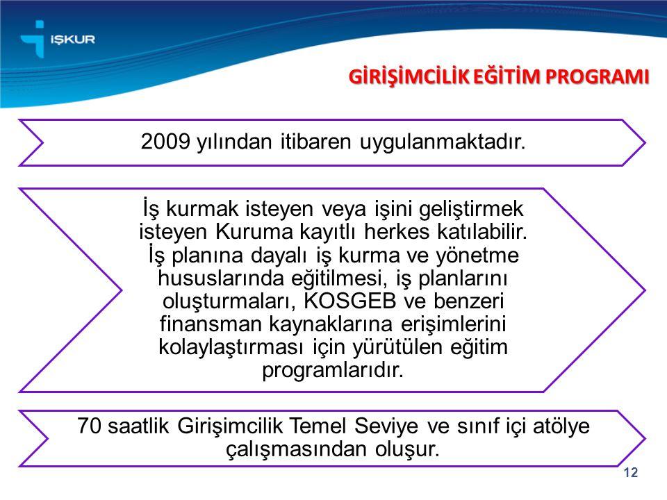 12 2009 yılından itibaren uygulanmaktadır. İş kurmak isteyen veya işini geliştirmek isteyen Kuruma kayıtlı herkes katılabilir. İş planına dayalı iş ku