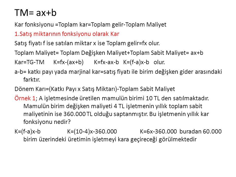 TM= ax+b Kar fonksiyonu =Toplam kar=Toplam gelir-Toplam Maliyet 1.Satış miktarının fonksiyonu olarak Kar Satış fiyatı f ise satılan miktar x ise Topla