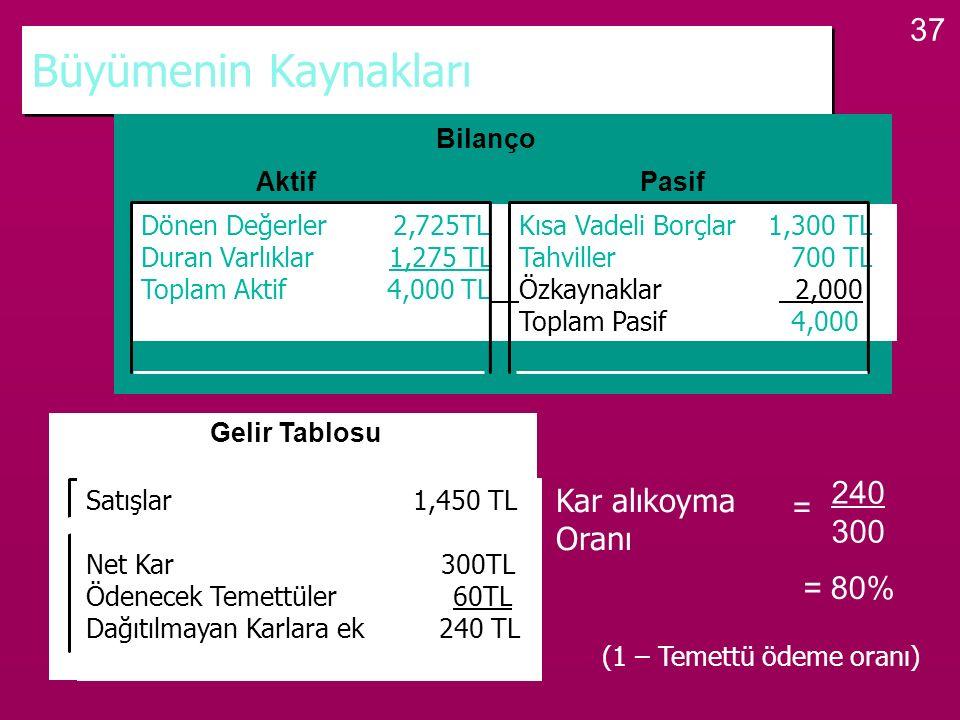 37 Büyümenin Kaynakları Bilanço Dönen Değerler 2,725TLKısa Vadeli Borçlar 1,300 TL Duran Varlıklar 1,275 TLTahviller 700 TL Toplam Aktif 4,000 TLÖzkay