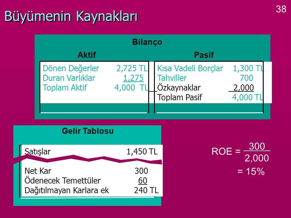 38 Büyümenin Kaynakları ROE = 300 2,000 = 15% Bilanço Dönen Değerler 2,725 TLKısa Vadeli Borçlar 1,300 TL Duran Varlıklar 1,275Tahviller 700 Toplam Ak