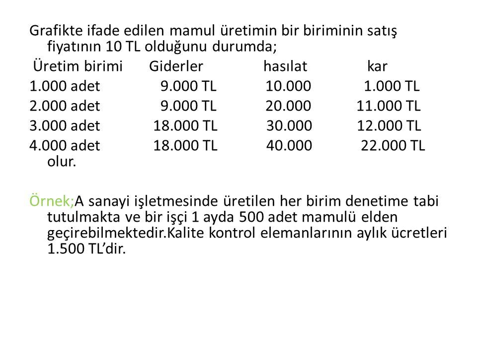 Grafikte ifade edilen mamul üretimin bir biriminin satış fiyatının 10 TL olduğunu durumda; Üretim birimi Giderler hasılat kar 1.000 adet 9.000 TL 10.000 1.000 TL 2.000 adet 9.000 TL 20.000 11.000 TL 3.000 adet 18.000 TL 30.000 12.000 TL 4.000 adet 18.000 TL 40.000 22.000 TL olur.