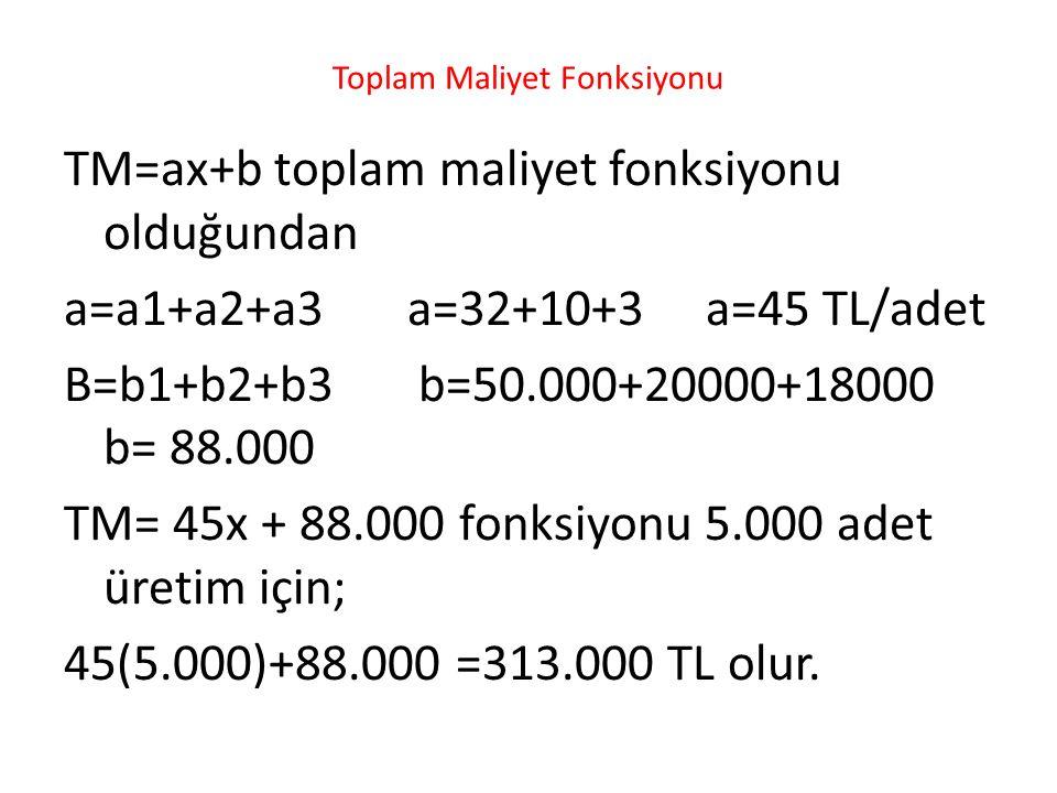 Toplam Maliyet Fonksiyonu TM=ax+b toplam maliyet fonksiyonu olduğundan a=a1+a2+a3 a=32+10+3 a=45 TL/adet B=b1+b2+b3 b=50.000+20000+18000 b= 88.000 TM= 45x + 88.000 fonksiyonu 5.000 adet üretim için; 45(5.000)+88.000 =313.000 TL olur.