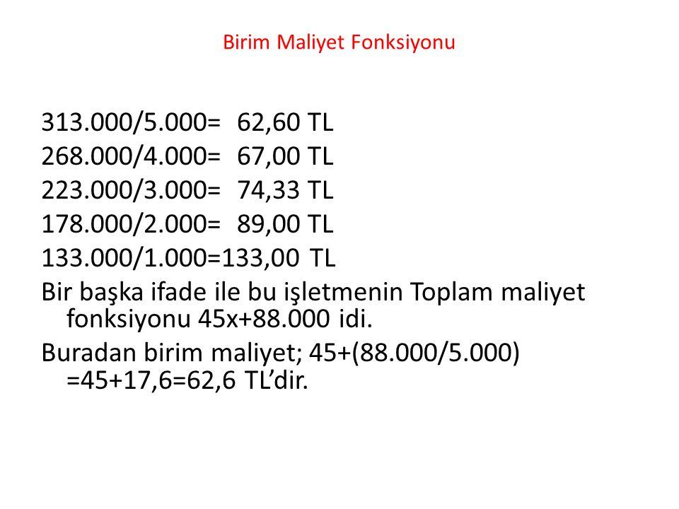 Birim Maliyet Fonksiyonu 313.000/5.000= 62,60 TL 268.000/4.000= 67,00 TL 223.000/3.000= 74,33 TL 178.000/2.000= 89,00 TL 133.000/1.000=133,00 TL Bir başka ifade ile bu işletmenin Toplam maliyet fonksiyonu 45x+88.000 idi.