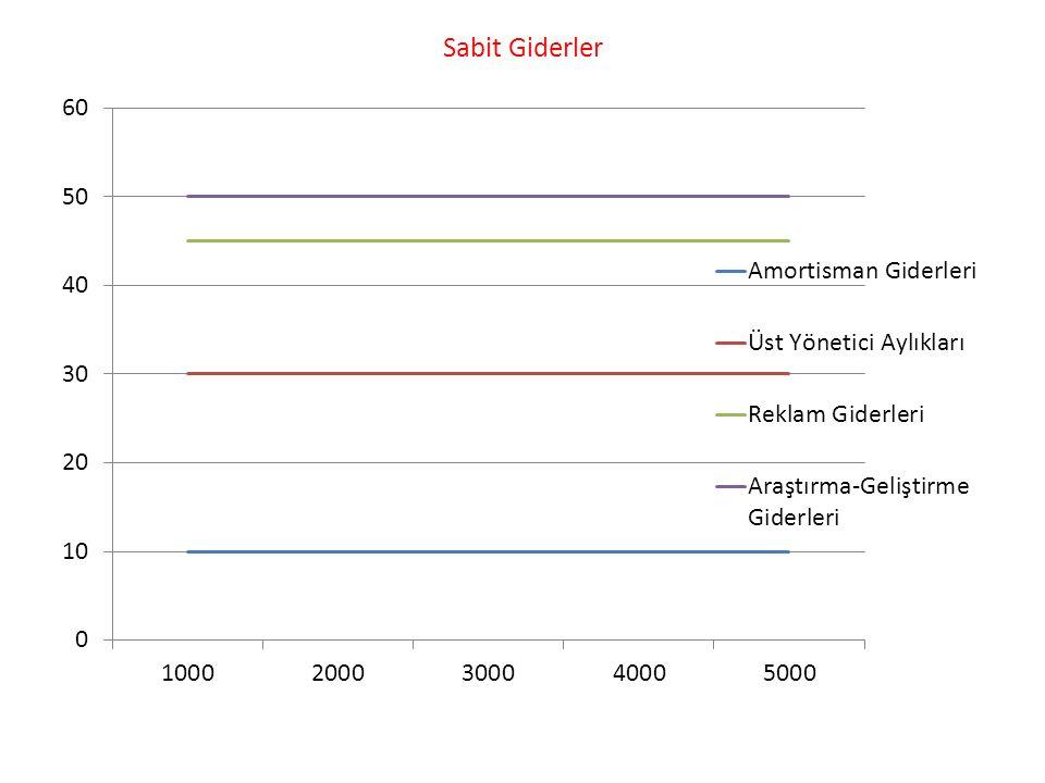 (X) (Y) Üretim Aralığı Kalite Kontrolcü Sayısı Kalite Kontrol Giderleri 0-500 1 * 1.500= 1.500 TL 500-1.000 2 * 1.500= 3.000 TL 1.000-1.500 3 * 1.500= 4.500 TL 1.500-2.000 4 * 1.500= 6.000 TL 2.000-2.500 5 * 1.500= 7.500 TL 2.500-3.000 6 * 1.500= 9.000 TL 3.000-3.500 7 10.500 TL 3.500-4.000 8 12.000 TL 4.000-4.500 9 13.500 TL 4.500-5.000 10 *1.500= 15.000 TL