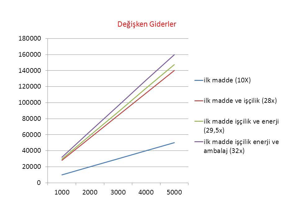 Bir başka ifade ile bu işletmenin toplam maliyet fonksiyonu 45x+88.000 TL idi.Buradan birim maliyet; 45+(88.000/5.000)= 62,60 TL 45+ (88.000/4.000)= 67,00 TL 45+(88.000/3.000)= 74,33 TL 45+(88.000/2.000)= 89,00 TL 45+(88.000/1.000)= 133,00 TL olur.