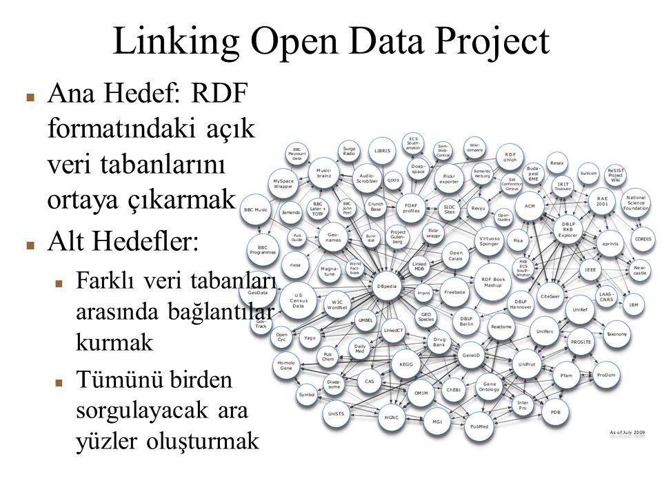 Linking Open Data Project Ana Hedef: RDF formatındaki açık veri tabanlarını ortaya çıkarmak Alt Hedefler: Farklı veri tabanları arasında bağlantılar kurmak Tümünü birden sorgulayacak ara yüzler oluşturmak