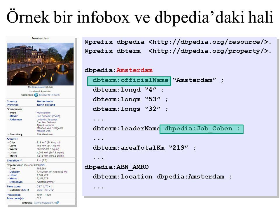 Örnek bir infobox ve dbpedia'daki hali @prefix dbpedia.