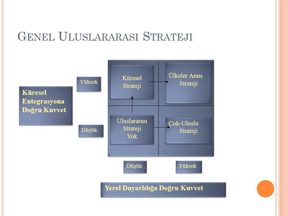 G ENEL U LUSLARARASI S TRATEJI Ülkeler Arası Strateji Ülkeler Arası Strateji Küresel Strateji Küresel Strateji Çok-Uluslu Strateji Çok-Uluslu Strateji Uluslararası Strateji Yok Uluslararası Strateji Yok Düşük Yüksek Yerel Duyarlılığa Doğru Kuvvet Küresel Entegrasyona Doğru Kuvvet Yüksek Düşük
