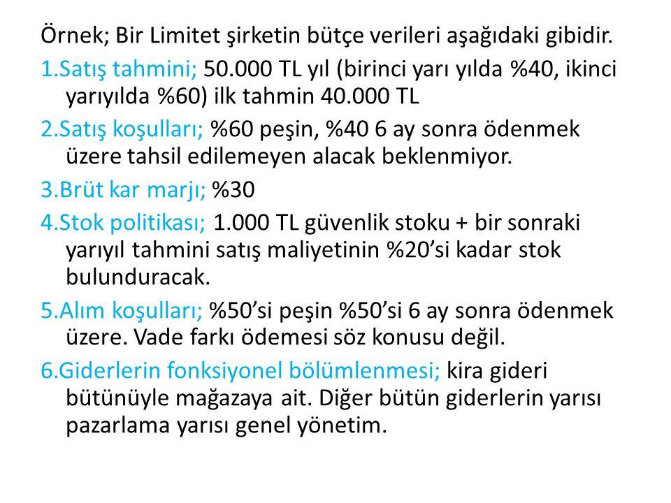 Örnek; Bir Limitet şirketin bütçe verileri aşağıdaki gibidir.