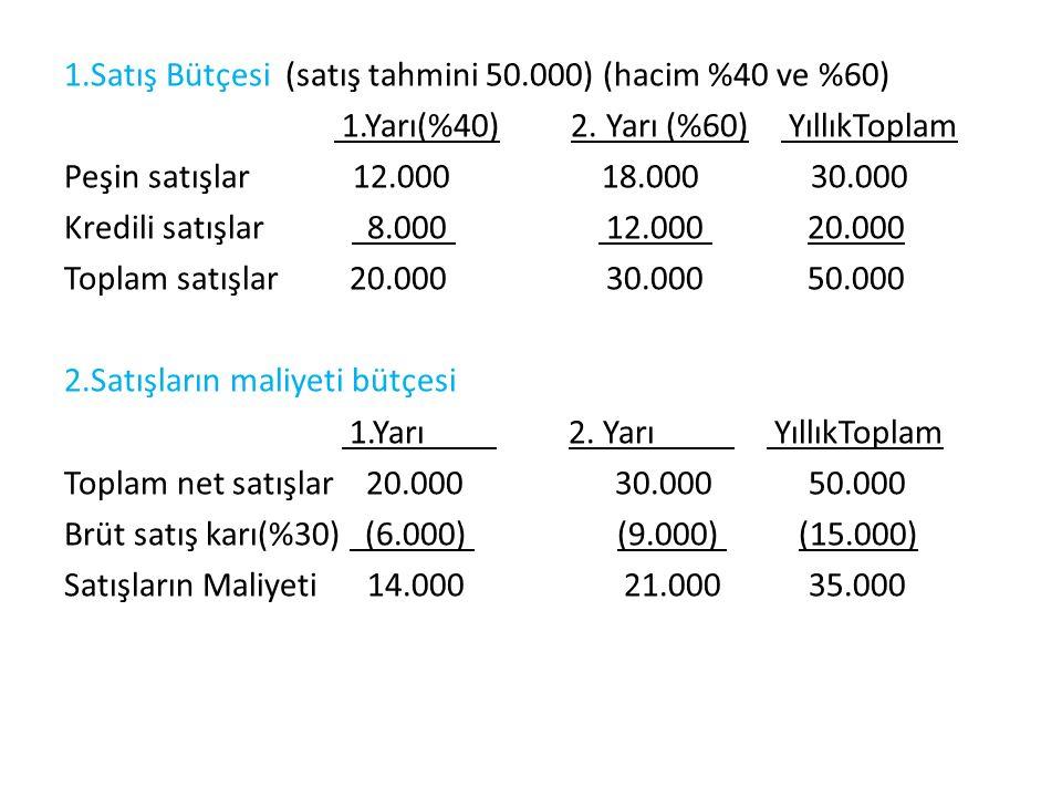 1.Satış Bütçesi (satış tahmini 50.000) (hacim %40 ve %60) 1.Yarı(%40) 2.