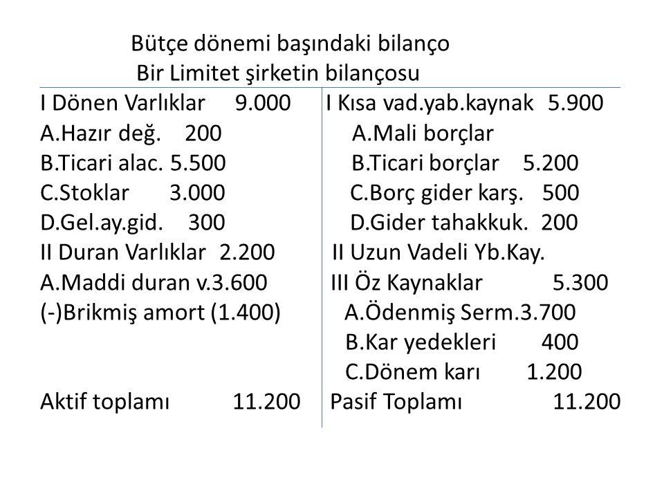 Bütçe dönemi başındaki bilanço Bir Limitet şirketin bilançosu I Dönen Varlıklar 9.000 I Kısa vad.yab.kaynak 5.900 A.Hazır değ.