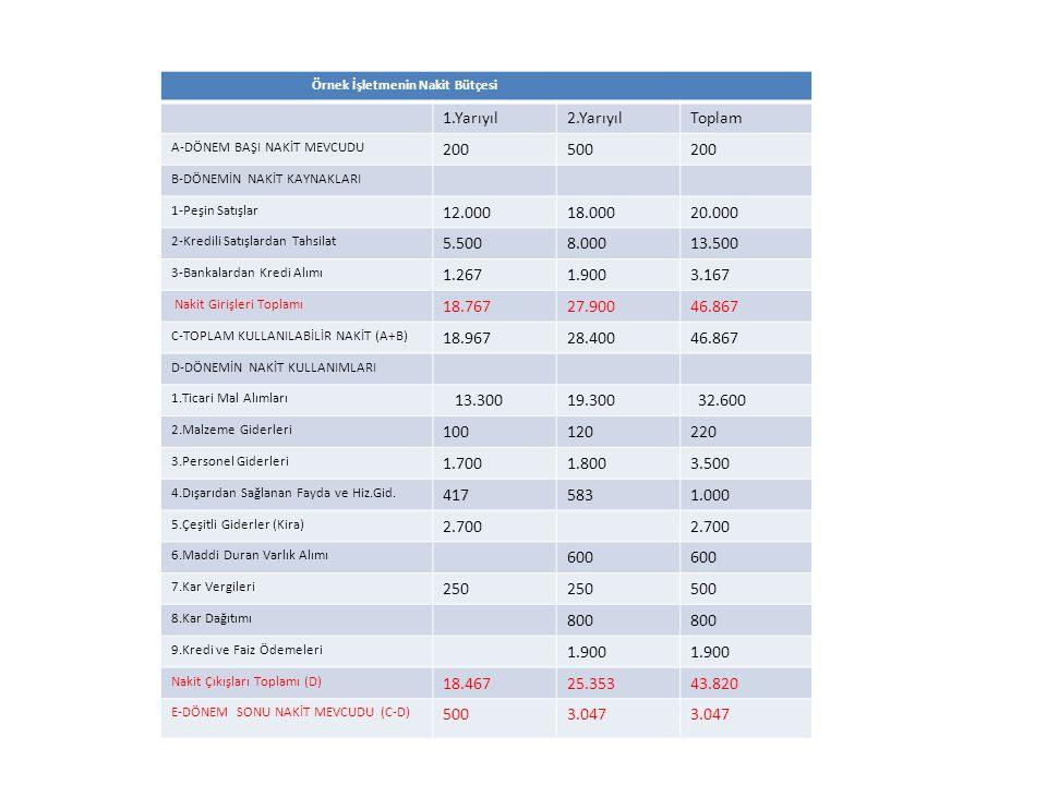 Örnek İşletmenin Nakit Bütçesi 1.Yarıyıl2.YarıyılToplam A-DÖNEM BAŞI NAKİT MEVCUDU 200500200 B-DÖNEMİN NAKİT KAYNAKLARI 1-Peşin Satışlar 12.00018.00020.000 2-Kredili Satışlardan Tahsilat 5.5008.00013.500 3-Bankalardan Kredi Alımı 1.2671.9003.167 Nakit Girişleri Toplamı 18.76727.90046.867 C-TOPLAM KULLANILABİLİR NAKİT (A+B) 18.96728.40046.867 D-DÖNEMİN NAKİT KULLANIMLARI 1.Ticari Mal Alımları 13.30019.300 32.600 2.Malzeme Giderleri 100120220 3.Personel Giderleri 1.7001.8003.500 4.Dışarıdan Sağlanan Fayda ve Hiz.Gid.