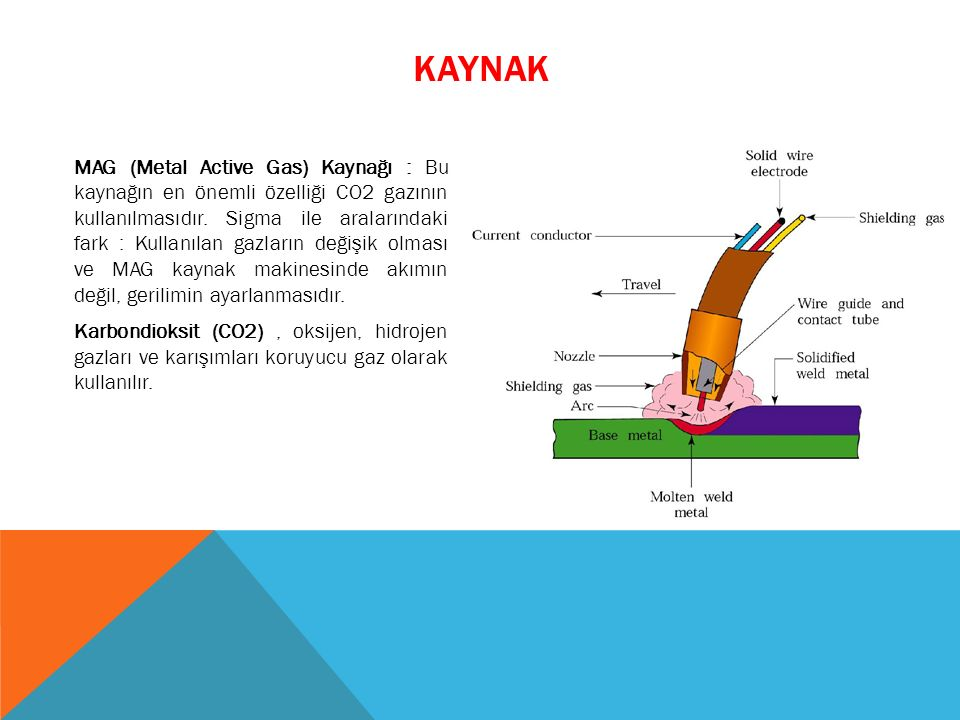 MAG (Metal Active Gas) Kaynağı : Bu kaynağın en önemli özelliği CO2 gazının kullanılmasıdır. Sigma ile aralarındaki fark : Kullanılan gazların değişik