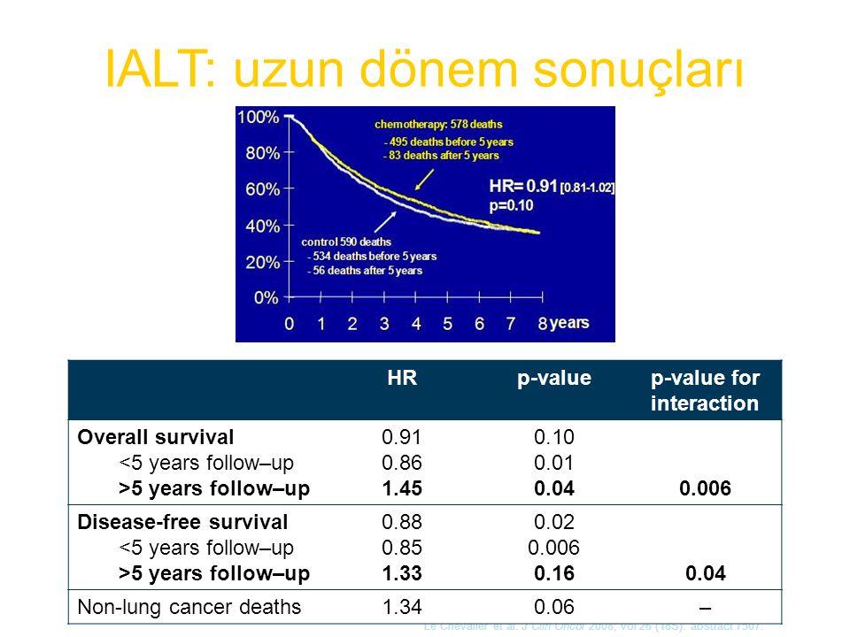 IALT: uzun dönem sonuçları Le Chevalier et al. J Clin Oncol 2008; vol 26 (18S): abstract 7507. HRp-valuep-value for interaction Overall survival 5 yea