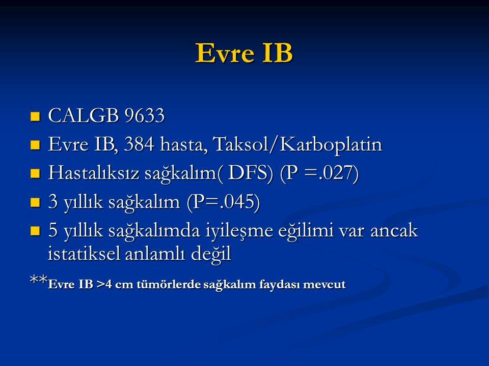 Evre IB CALGB 9633 CALGB 9633 Evre IB, 384 hasta, Taksol/Karboplatin Evre IB, 384 hasta, Taksol/Karboplatin Hastalıksız sağkalım( DFS) (P =.027) Hasta