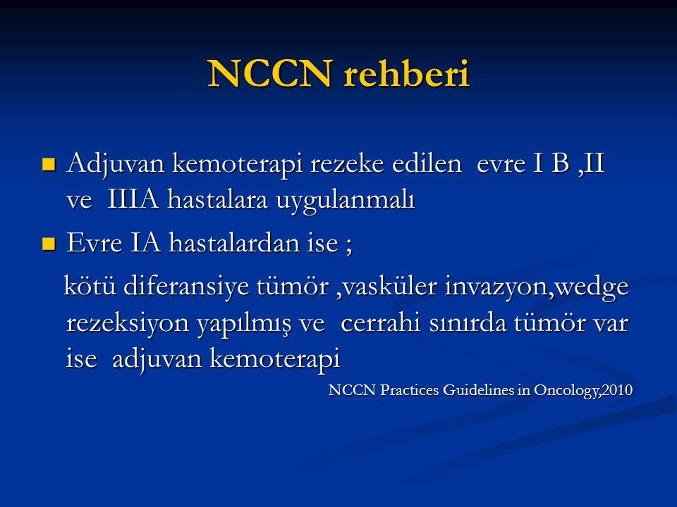 NCCN rehberi Adjuvan kemoterapi rezeke edilen evre I B,II ve IIIA hastalara uygulanmalı Adjuvan kemoterapi rezeke edilen evre I B,II ve IIIA hastalara
