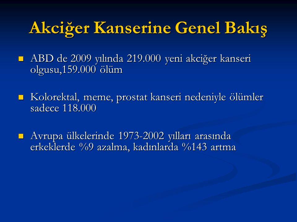 Türkiye'de durum Akciğer kanseri insidans hızı erkeklerde 75.8/100.000, kadınlarda 9.58/100.000 İnsidans hızı 75 yaştan sonra artıyor Yıllık beklenen sayı 30.239 Olguların > %90 erkek bunların >%90 'ın da sigara öyküsü mevcut Erkeklerde squamoz hücreli karsinom, kadınlarda adenokanser birinci sırada KHDAK li lerin % 72.6 sı ileri evre KHAK li lerin % 60 'ı yaygın evre