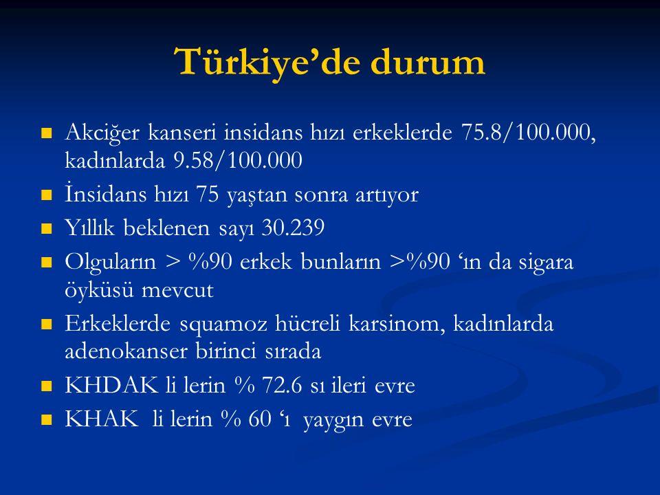 Türkiye'de durum Akciğer kanseri insidans hızı erkeklerde 75.8/100.000, kadınlarda 9.58/100.000 İnsidans hızı 75 yaştan sonra artıyor Yıllık beklenen