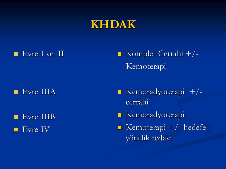 Evre I ve II KHDAK Evre I ve II KHDAK KHDAK li hastaların % 30 'u Evre I veya II KHDAK li hastaların % 30 'u Evre I veya II Primer tedavi cerrahi Primer tedavi cerrahi 5 yıllık sağkalım : 5 yıllık sağkalım : IA 67% IB 57% IA 67% IB 57% IIA 55% IIB 38% IIA 55% IIB 38%
