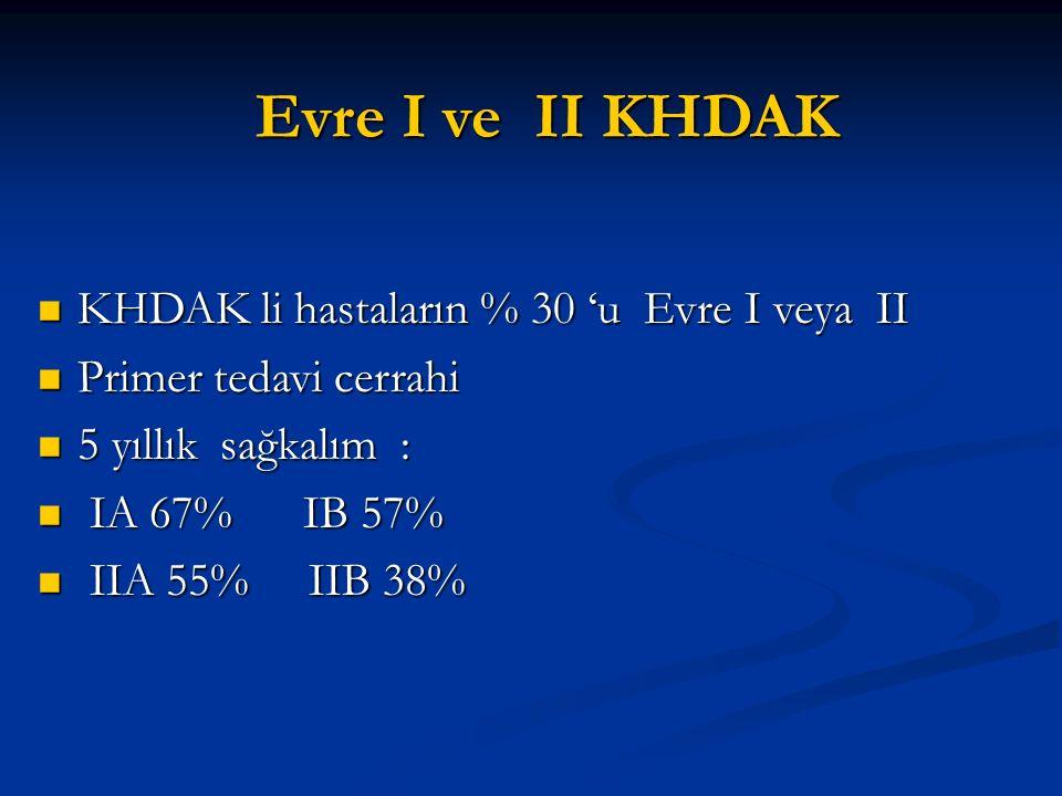 Evre I ve II KHDAK Evre I ve II KHDAK KHDAK li hastaların % 30 'u Evre I veya II KHDAK li hastaların % 30 'u Evre I veya II Primer tedavi cerrahi Prim