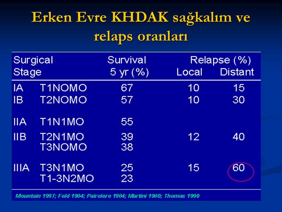 Adjuvan Kemoterapi 1965 ile 1991 arasındaki Adjuvan kemoterapi çalışmalarının Meta-analizi 1995 de yapıldı( 4357 hasta içeren 14 randomize çalışma) ; 1965 ile 1991 arasındaki Adjuvan kemoterapi çalışmalarının Meta-analizi 1995 de yapıldı( 4357 hasta içeren 14 randomize çalışma) ; Sisplatin içermeyen alkilleyici ajanlardan oluşan rejimlerle yapılan adjuvan tedavi grubunda ölüm riski %15 artma Sisplatin içermeyen alkilleyici ajanlardan oluşan rejimlerle yapılan adjuvan tedavi grubunda ölüm riski %15 artma Sisplatin içeren grupta ölüm riskinde %13 azalma Sisplatin içeren grupta ölüm riskinde %13 azalma 5 yıllık sağkalımda anlamlı artış yok ancak % 5 mutlak iyileşme 5 yıllık sağkalımda anlamlı artış yok ancak % 5 mutlak iyileşme