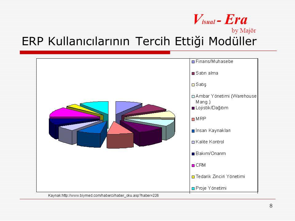 8 ERP Kullanıcılarının Tercih Ettiği Modüller Kaynak:http://www.biymed.com/haberci/haber_oku.asp?haber=226 V isual - Era by Majör