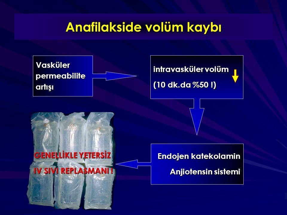 Anafilakside volüm kaybı Vasküler permeabilite artışı intravasküler volüm (10 dk.da %50 !) Endojen katekolamin Anjiotensin sistemi GENELLİKLE YETERSİZ