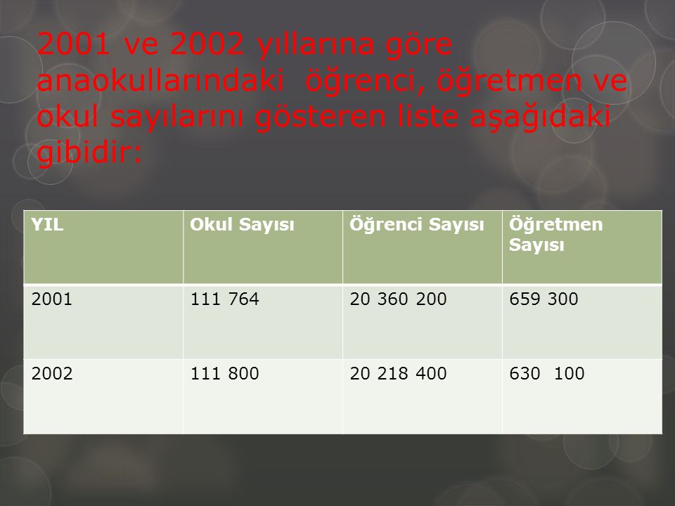 2001 ve 2002 yıllarına göre anaokullarındaki öğrenci, öğretmen ve okul sayılarını gösteren liste aşağıdaki gibidir: YILOkul SayısıÖğrenci SayısıÖğretmen Sayısı 2001111 76420 360 200659 300 2002111 80020 218 400630 100