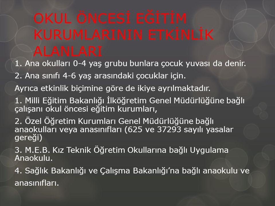OKUL ÖNCESİ EĞİTİM KURUMLARININ ETKİNLİK ALANLARI 1.
