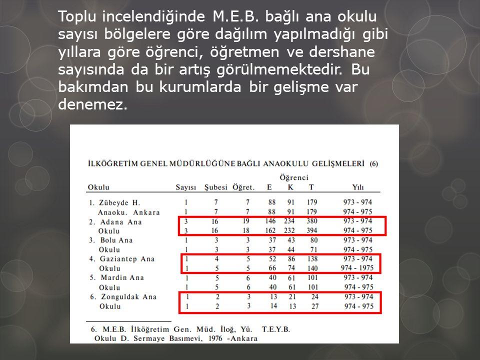 Toplu incelendiğinde M.E.B.