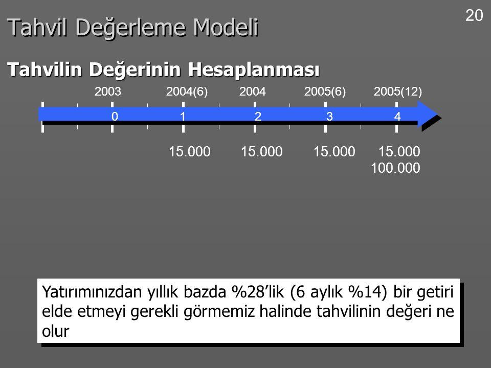 20 Tahvil Değerleme Modeli Tahvilin Değerinin Hesaplanması 0 1 2 3 4 2003 2004(6) 2004 2005(6) 2005(12) 15.000 100.000 Yatırımınızdan yıllık bazda %28